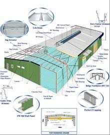 De Uitrustingen van staalgebouwen, Geperforeerd/Golfmetaal de Comités van de de Bouwmuur Systeem